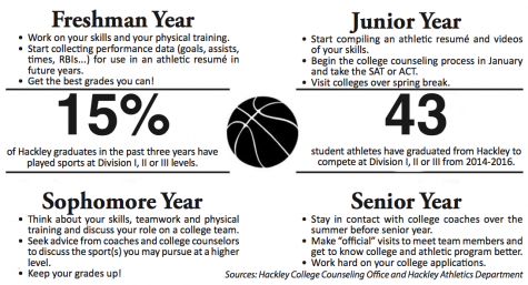 Navigating the college recruiting process