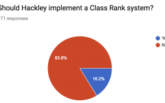 Students express opinion about class rank