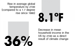 Why should you care about climate change?