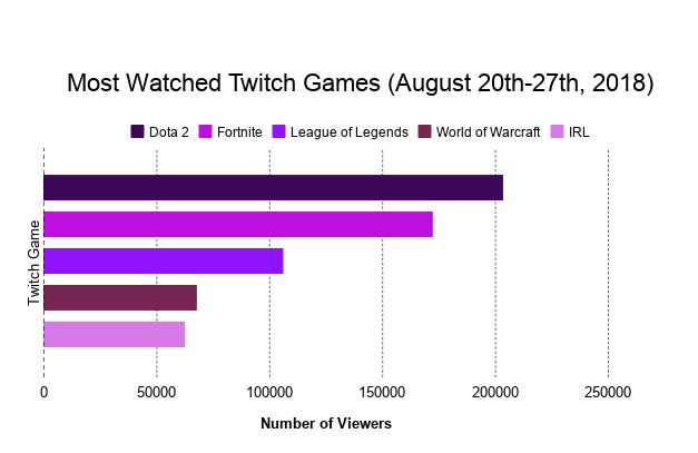 Dota+2+and+Fortnite+are+the+two+most+popular+games+to+watch+on+Twitch.+Twitch%2C+an+online+streaming+service%2C+enables+viewers+to+both+observe+and+connect+with+streamers.+Twitch+can+be+downloaded+as+an+application+on+iPhones+and+Androids.+