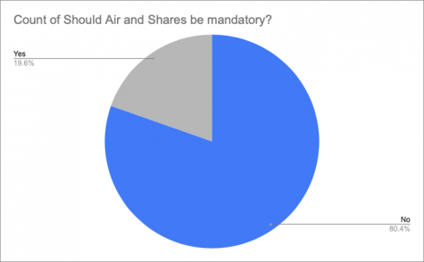 Student responses to whether they believe Air and Shares should be mandatory as recorded from the Dial survey.
