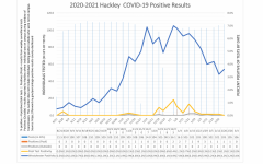 Hackley School's recorded information of positive pool test results. There is a visible spike in positive cases in the period of and around winter break.