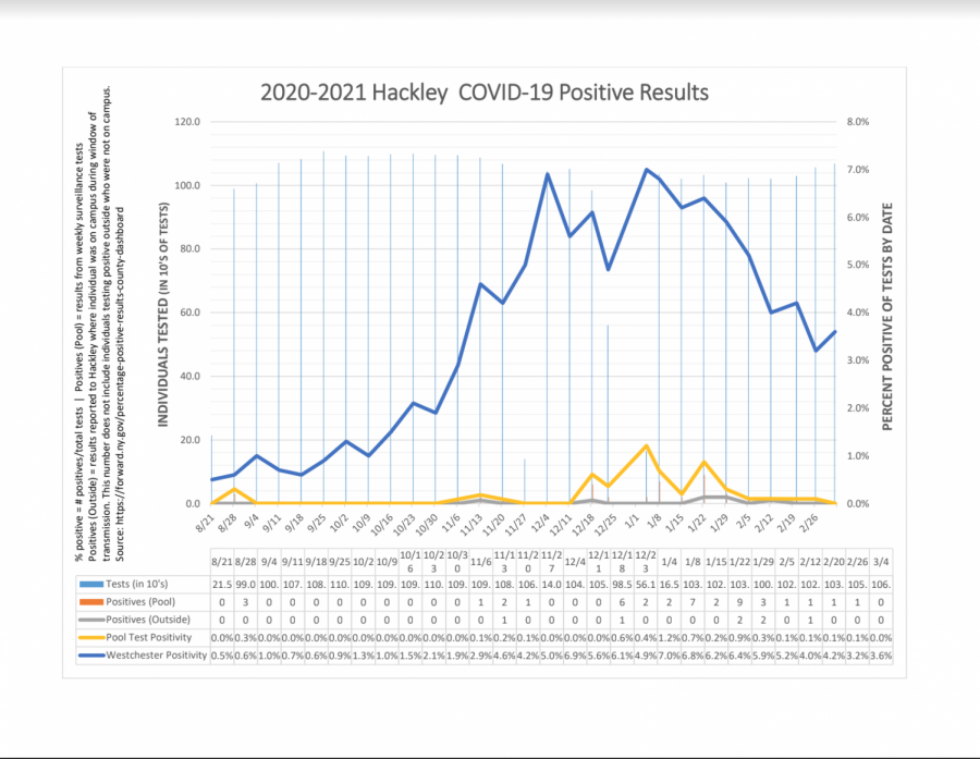 Hackley+School%27s+recorded+information+of+positive+pool+test+results.+There+is+a+visible+spike+in+positive+cases+in+the+period+of+and+around+winter+break.